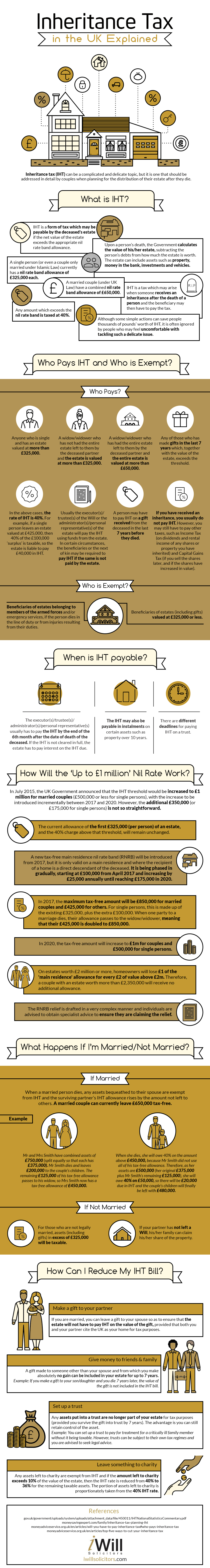 Inheritance-Tax-in-the-UK-Infographic